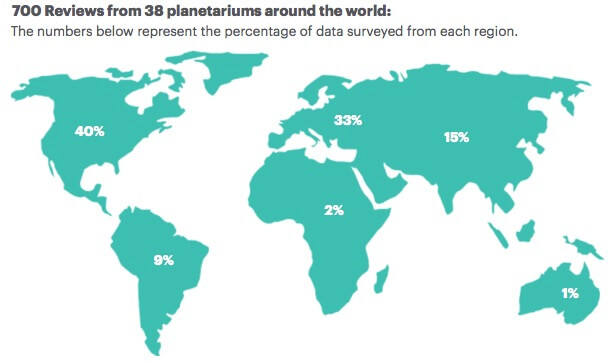 Tripadvisor Planetarium Analysis by SCISS